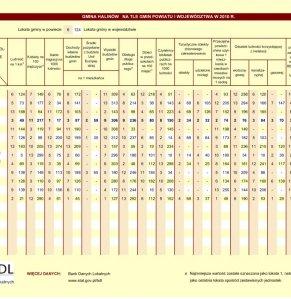 Statystyczne  Vademecum Gminy Halinów - 2011 strona 4