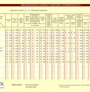 Statystyczne  Vademecum Gminy Halinów - 2012 strona 4