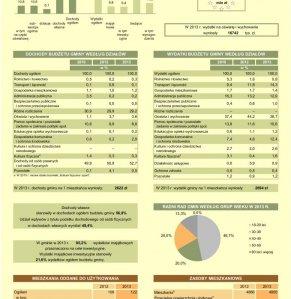 Statystyczne  Vademecum Gminy Halinów - 2014 strona 2