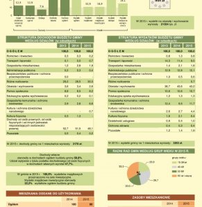 Statystyczne  Vademecum Gminy Halinów - 2016 strona 2