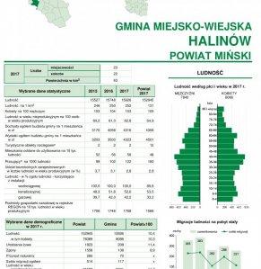 Statystyczne Vademecum Gminy Halinów - 2018 strona 1