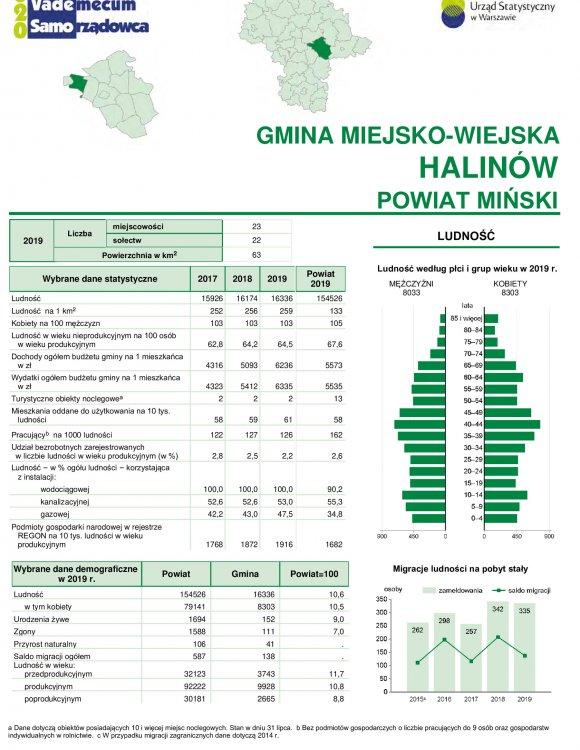 Statystyczne Vademecum Gminy Halinów - 2020 strona 1