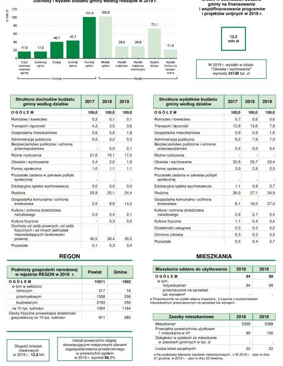 Statystyczne Vademecum Gminy Halinów - 2020 strona 2